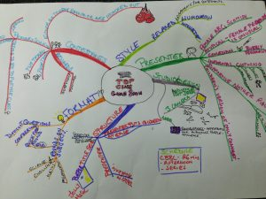 A-mind map