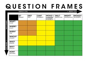 Question Frames Colour